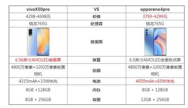 vivoX50pro和opporeno4pro哪个更好?参数对比评测