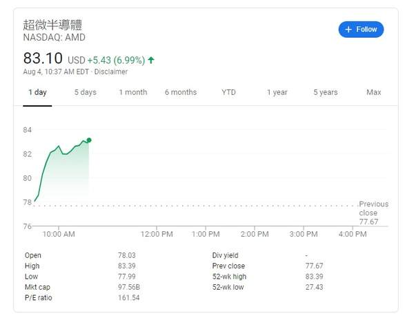 AMD股市上涨,市值接近千亿美元创新高!