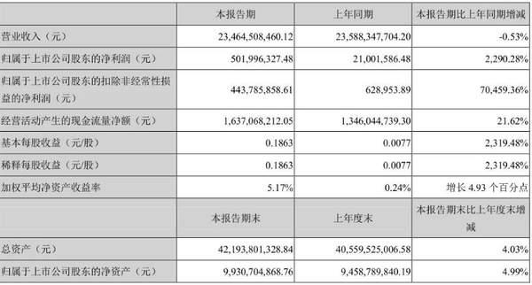 欧菲光2020半年报:股东净赚5.02亿!