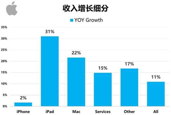 苹果重回市值第一!到底是什么原因?