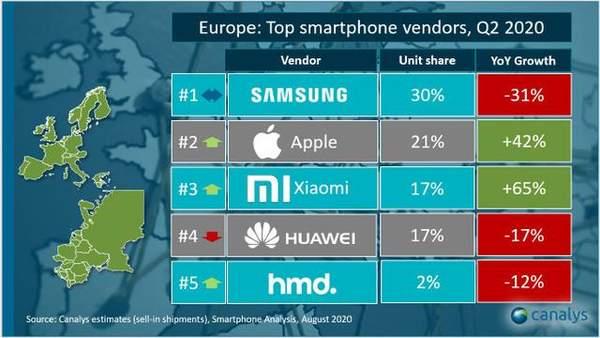 欧洲手机市场占有率突变:小米升第三,华为降第四