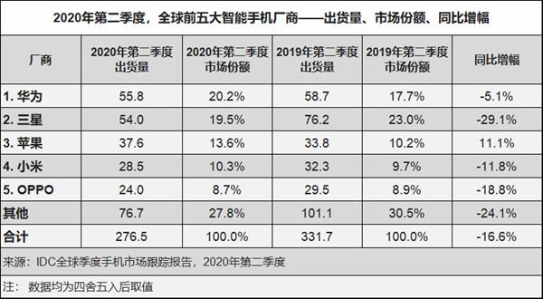华为手机中国市场份额创新高!中高端机更受欢迎