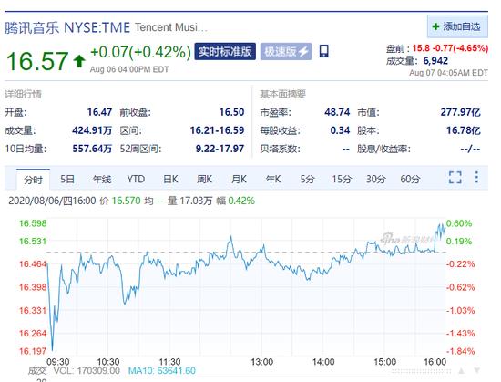 微信遭美国封杀,腾讯股价暴跌10%