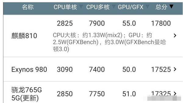 骁龙765g和骁龙865哪个好?相当于什么处理器?