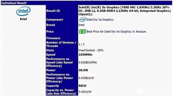 英特尔将推出Xe核显GPU,频率超频提升26%达到1.65GHz