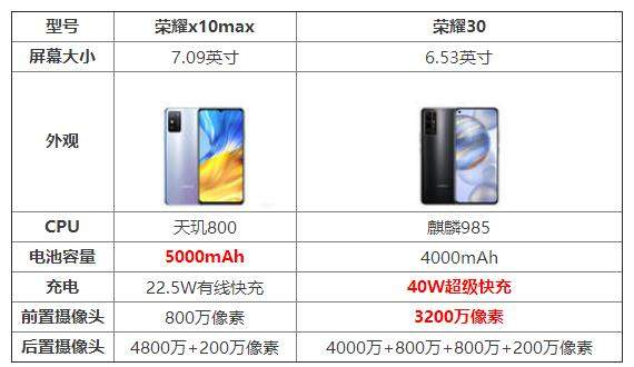 荣耀x10max和荣耀30参数对比_哪个好_有什么区别