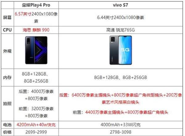 荣耀play4pro和vivos7哪个值得购买?参数配置对比