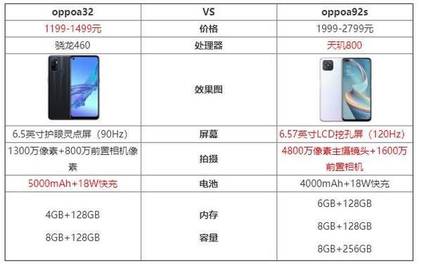 oppoa92s和oppoa32哪个好?谁更值得购买?