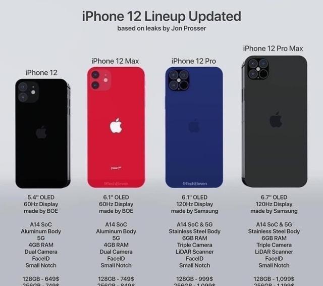 iPhone12将采用京东方OLED屏幕,你怎么认为呢?
