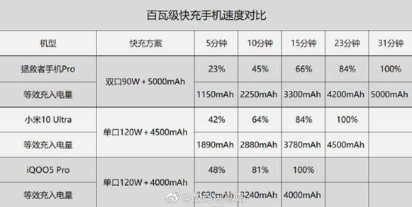 三款百瓦级快充手机对比,谁才是真的120W超级闪充