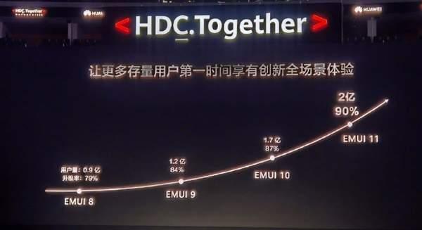 EMUI11机型升级率达90%,包括Mate10系列的970平台