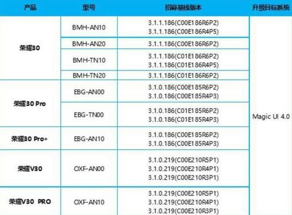 Magic UI4第二批内测机型,Magic UI4最新更新名单