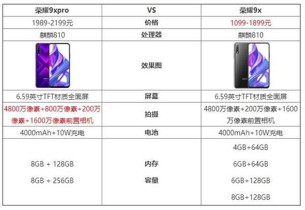 荣耀9xpro和荣耀9x区别对比_哪个更好