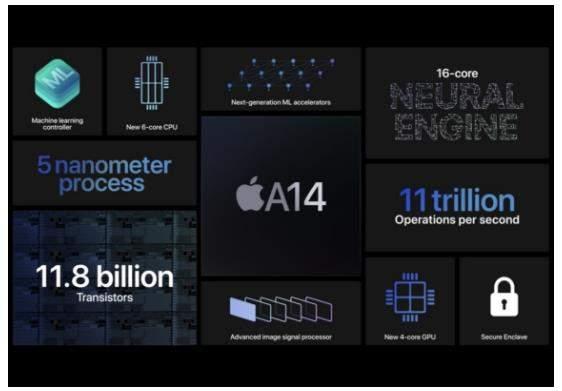 a14性能怎么样_苹果a14参数评测