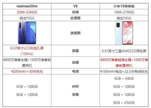 realmex50m和小米10青春版哪个好_参数对比评测