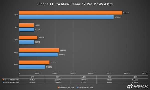 iPhone12ProMax跑分曝光,性能提升并不大