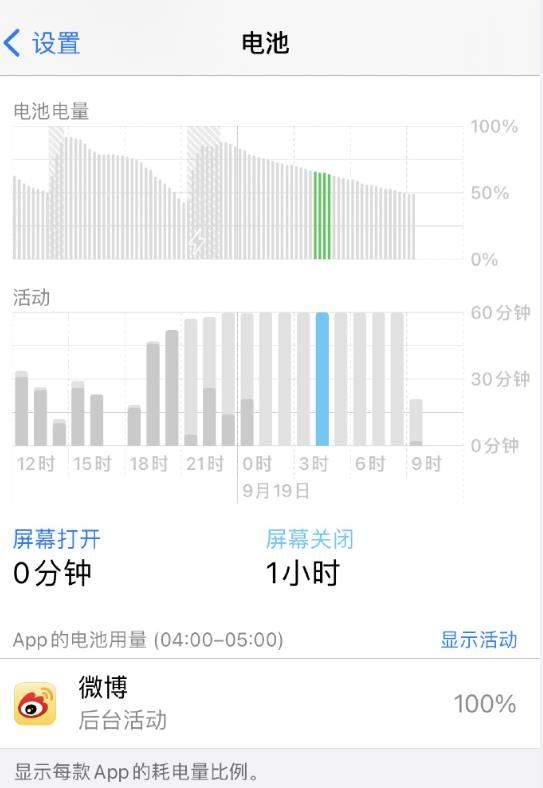 ios14正式版耗电异常,可能是App的锅!