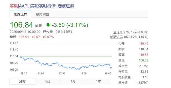 苹果股价暴跌超20%,市值蒸发约5320亿美元