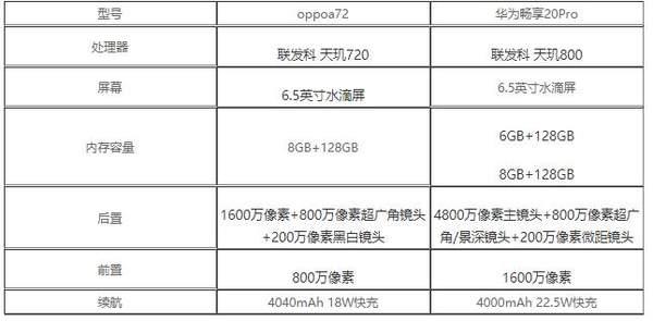 oppoa72和华为畅享20pro哪个好?参数对比怎么样?