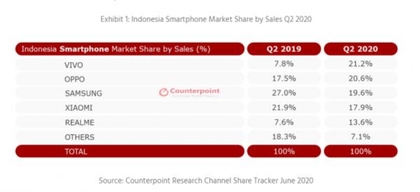 Counterpoint报告:中国手机在印度尼西亚市场份额占据了一半