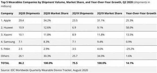 2020年第二季度可穿戴设备报告公布,耳机出货量提升