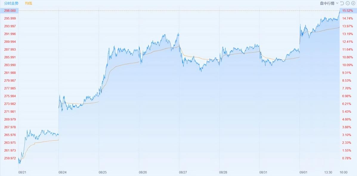 阿里巴巴市值创历史新高,突破8000亿美元