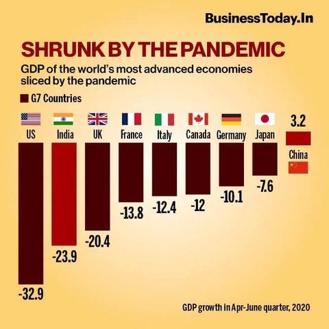 印度二季度GDP暴跌,印度经济表现成全球倒数第一