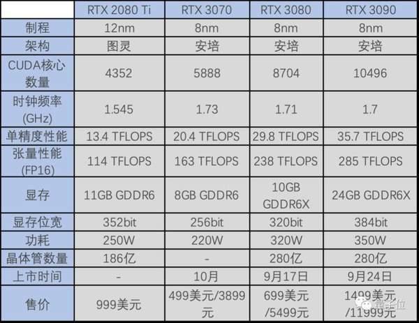 英伟达RTX3090性能有多强?首款支持8K游戏分辨率显卡