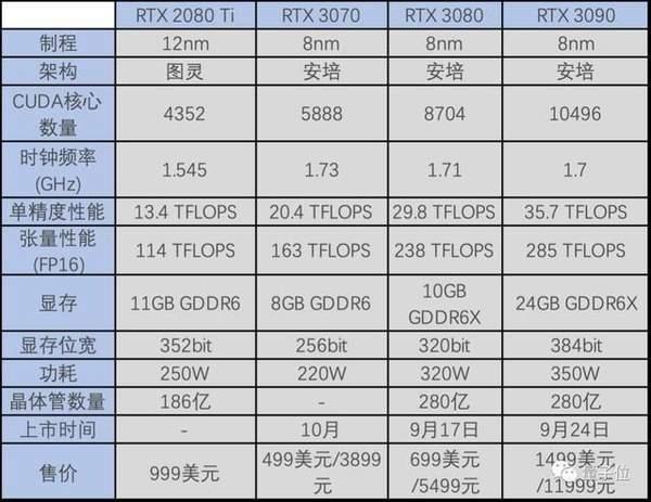rtx3070性能怎么样?rtx3070显卡性能参数介绍