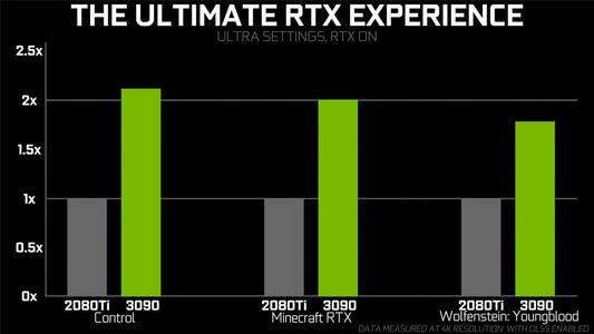 rtx3090和2080ti对比哪个好?rtx3090和2080ti性能参数对比