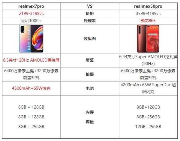 realmex7pro和realmex50pro哪个好?谁的性价更高?