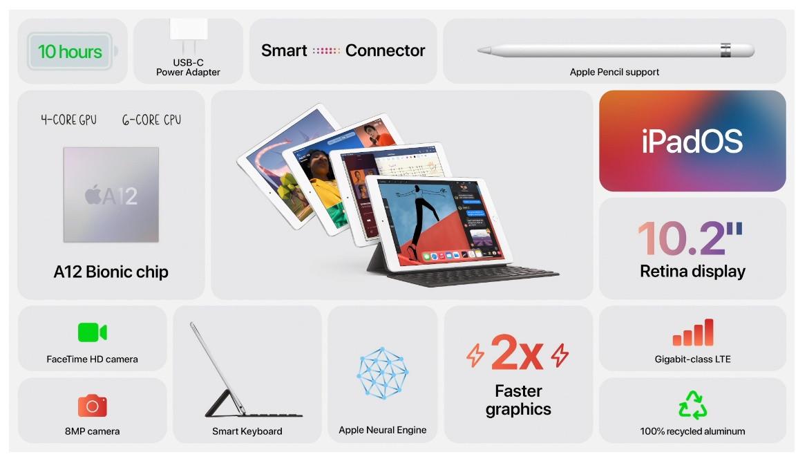 新款iPad8今日发售,搭载A12处理器2499元起售