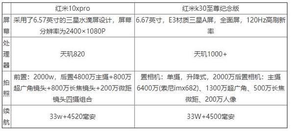 红米10xpro和红米k30至尊版哪个好?参数配置对比