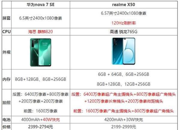 华为nova7SE和realmeX50哪个更好?参数配置对比