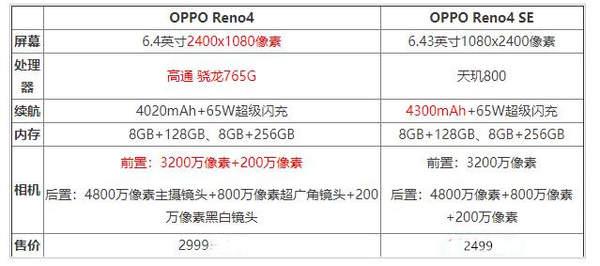 OPPOReno4SE和OPPOReno4哪個好?有什么區別存在?