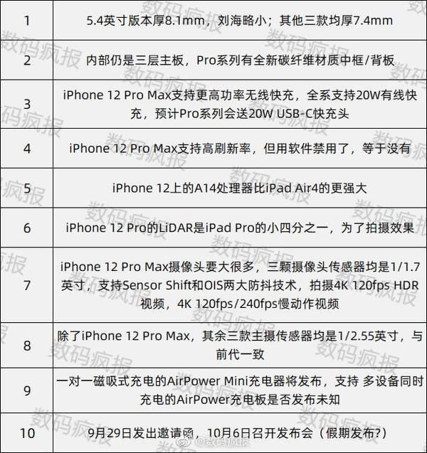iPhone12最新十条爆料,你想了解的这里全都有
