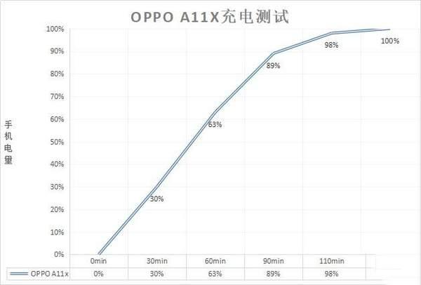 OPPOA11x支持闪充吗?OPPOA11x有红外线功能吗?