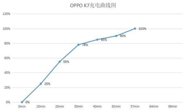 oppok7电池耐用吗?电池是多少毫安的?