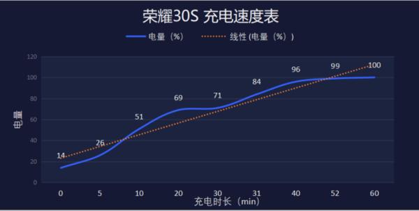 荣耀30s支持无线充电吗?荣耀30s充电速度怎么样?