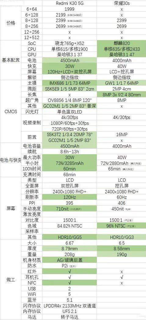 荣耀30s和红米k30哪个好?手机参数对比怎么样?