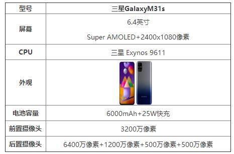 三星GalaxyM31s参数配置详情_三星GalaxyM31s值得入手吗