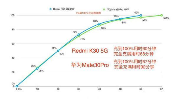 红米k30i支持无线充电么?红米K30i有没有nfc功能?