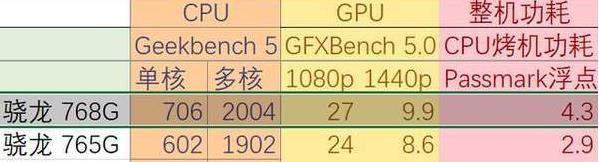 高通驍龍750G/驍龍768/驍龍765G區別在哪?一張圖片告訴你!