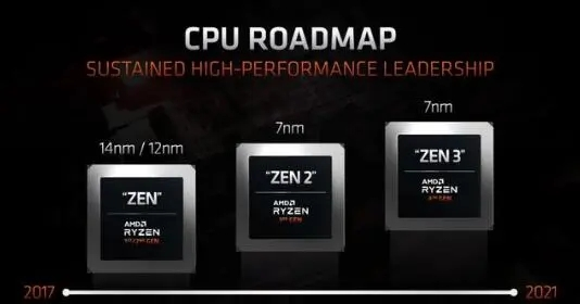 AMD锐龙9系列5900曝光,12核心设计