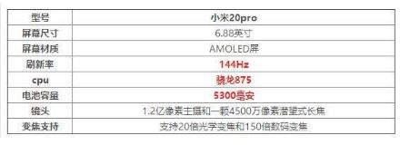 小米20pro搭载什么处理器_小米20pro处理器性能怎么样