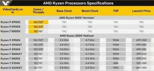 AMD R7 5700U出现在测试数据库,8核16线程