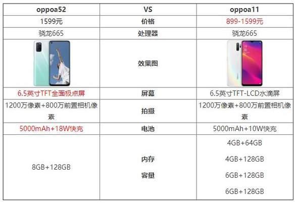 oppoa52和a11哪个好?参数配置对比