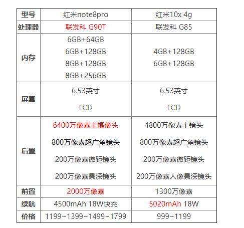 红米note8pro和红米10x哪个好?参数配置对比怎么样?