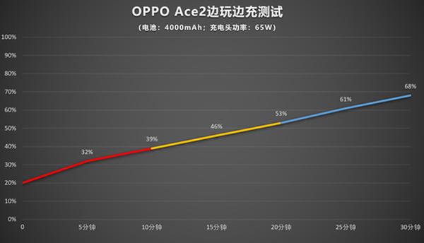 oppoace2支持无线充电吗?oppoace2有红外线功能吗?