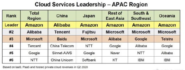 亚太地区云计算市场最新份额:阿里微软腾讯位前列